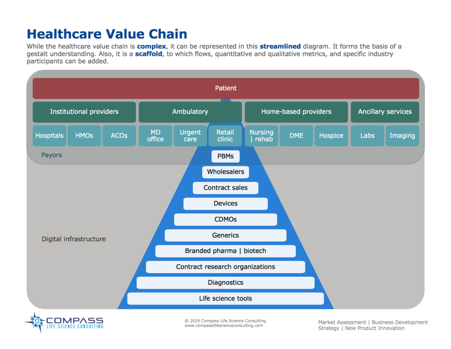 While the healthcare value chain is complex, it can be represented in this streamlined diagram. It forms the basis of a gestalt understanding. Also, it is a scaffold, to which flows, quantitative and qualitative metrics, and specific industry participants can be added.