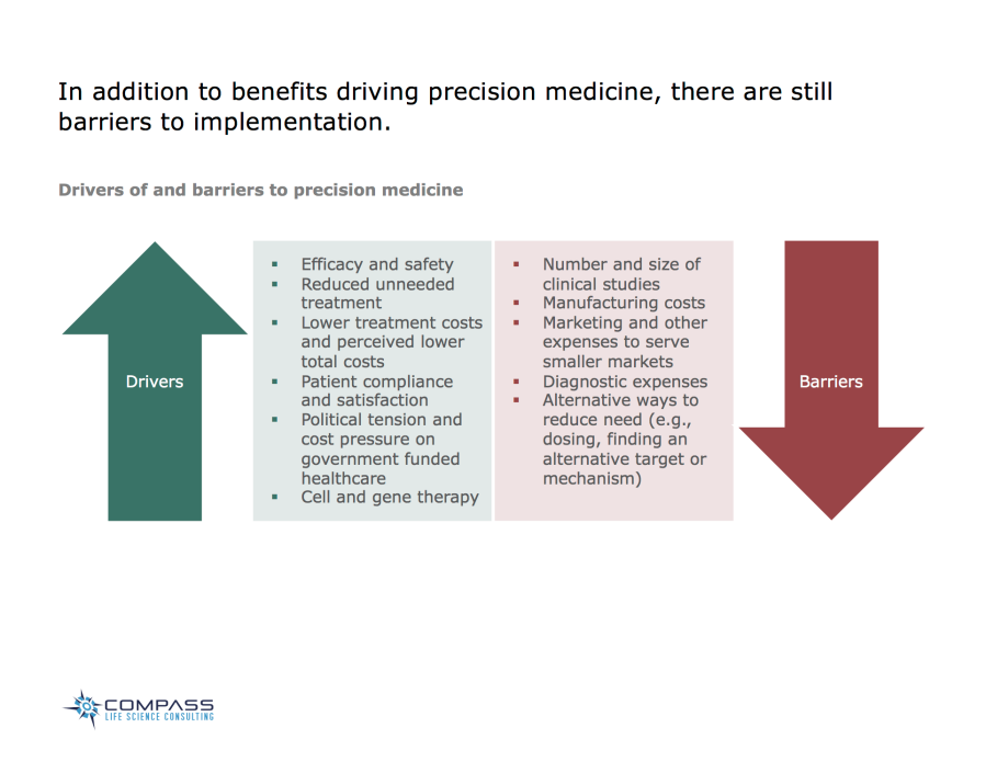 In addition to benefits driving precision medicine, there are still barriers to implementation.  Drivers  * Efficacy and safety * Reduced unneeded treatment * Lower treatment costs and perceived lower total costs * Patient compliance and satisfaction * Political tension and cost pressure on government funded healthcare * Cell and gene therapy  Barriers  * Number and size of clinical studies * Manufacturing costs * Marketing and other expenses to serve smaller markets * Diagnostic expenses * Alternative ways to reduce need (e.g., dosing, finding an alternative target or mechanism)