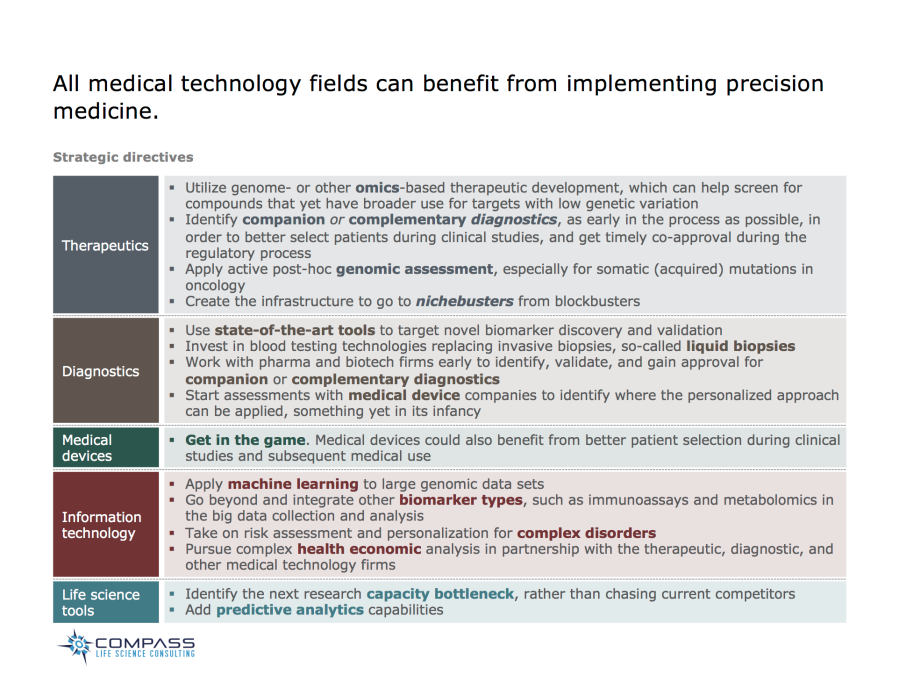 All medical technology fields can benefit from implementing precision medicine.